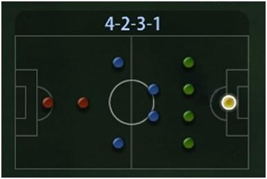 Sơ đồ chiến thuật 4-2-3-1: Phòng thủ chắc chắn, tấn công bất ngờ - Thể thao    Suckhoecuocsong.com.vn